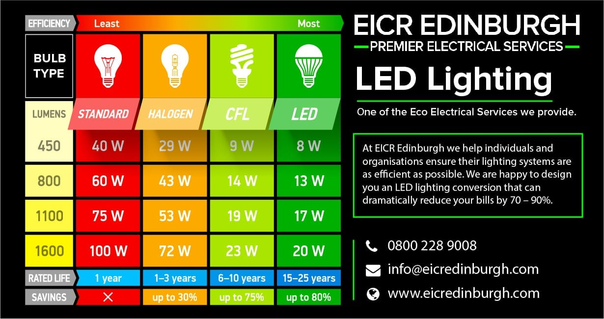 LED lighting money saving eco solutions